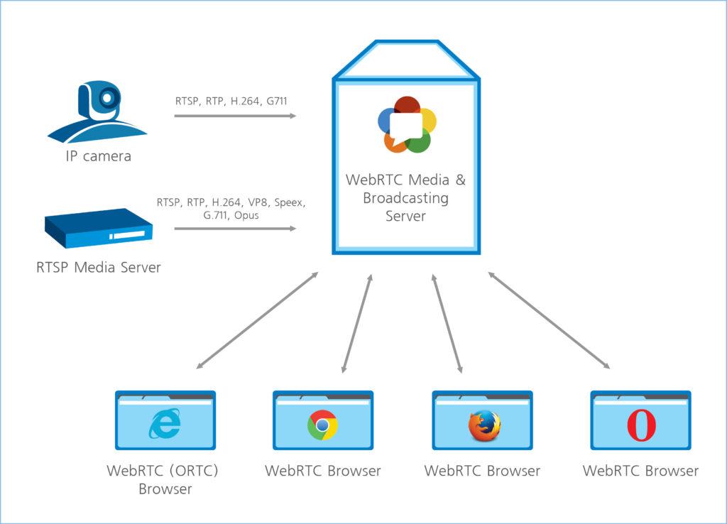 Использование WebRTC в видеоконференцсвязи